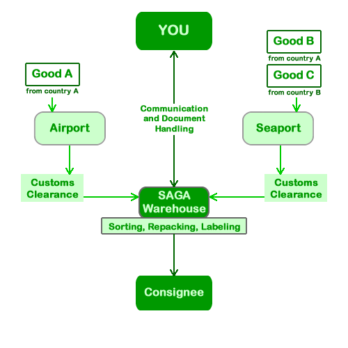 freight forwarder example